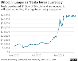 Most cloud mining companies accept bitcoin, paypal, and credit cards. Elon Musk S Tesla Buys 1 5bn Of Bitcoin Causing Currency To Spike Bbc News