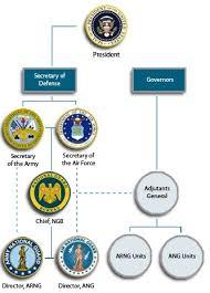 Army National Guard Pay Chart File National Guard Bureau Organizational Chart Jpg