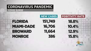 Florida Coronavirus Numbers 8/27/21