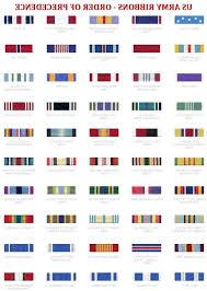 Us Navy Medal And Ribbon Chart View Larger Photo U2013afrotc