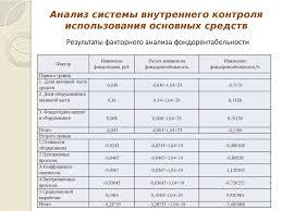Оценка состояния бухгалтерского учета и внутреннего контроля  использования основных средств Результаты факторного анализа фондорентабельности Фактор Первого уровня 1 Доля активной части средств
