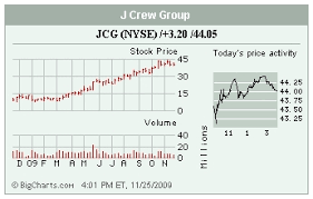 Stocks In The Spotlight Jcg Incy Tif Jdsu Wednesday