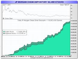 "Jpm Stock Quote New Silver Prices To Surge JP Morgan Has Acquired A ""Massive Quantity"