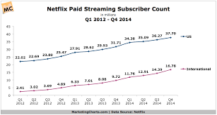 Netflix Subscribers Chart Netflix Paid Streaming Subscriber Count Q1 2012 Q4 2014
