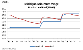 michigan income federal reserve bank of chicago after adjusting for inflation using the personal consumption expenditures pce price index the minimum wage for 2014 comes out to 6 78 per hour