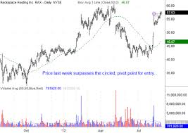 Rax Stock Chart The Gilmo Report Actionable Stock Ideas From Gil Morales