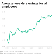 Whats Really Going On With Wages In America