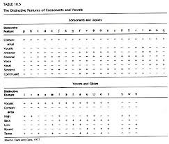Distinctive Features Chart Phonetic Vowels Related Keywords Suggestions Phonetic Vowels