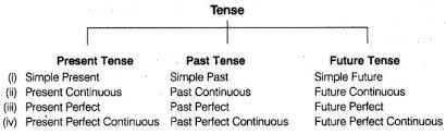 Present Progressive Tense Chart Tense Chart English To
