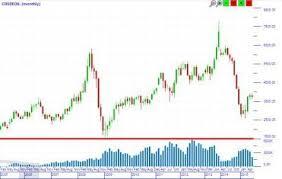 Mcx Crude Oil Chart Mcx Commodity Historic Chart Bank Of India Crude Oil