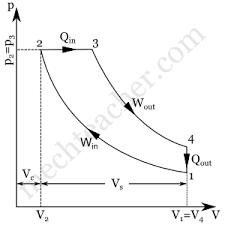 diesel cycle processes p v and t s diagrams mechteacher com diesel cycle p v diagram