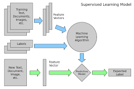 Flow Diagram For Learning Introduction To Machine Learning
