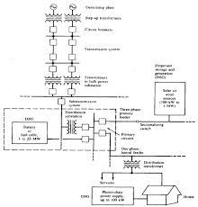 image result for solar pv power plant single line diagram tom power plant electrical single line diagram image result for solar pv power plant single line diagram