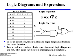 logic gates diagram truth table wiring diagram boolean algebra and logic gates wiring diagram