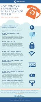 7 voip myths