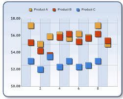 Sharepoint Reviews Dundas Chart For Sharepoint