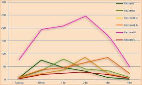 Kraft Prediabetes Profile Patterns Overview Meridian