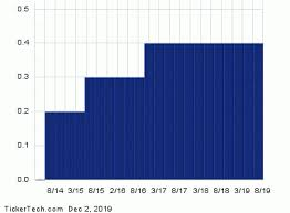 Ex Dividend Reminder Fanhua Home Depot And Jack In The Box