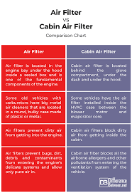Air Filter Comparison Chart Difference Between Air Filter And Cabin Filter Difference