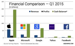 Microsoft Profit 2015 Microsoft Profit 2015 Under Fontanacountryinn Com