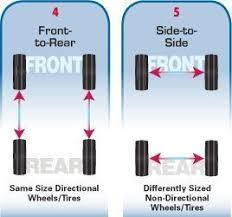 Tire Rotation Patterns Adorable Tire Rotation Patterns And Tips
