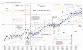 Dow Jones Weekly Chart 23 Thorough Dow Jones Industrial Average Ten Year Chart