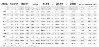 Astm Pipe Weight Chart Astm F1083 Schedule 40 Steel Pipe Astm F1083 Sch 40 Steel