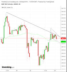 us futures chart opening bell u s futures rebound on selective data trade