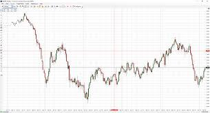 Rbob Gasoline Chart 20 Problem Solving Gasoline Futures Chart