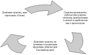 Понятие и состав финансовых ресурсов и капитала предприятия Кругооборот капитала предприятия