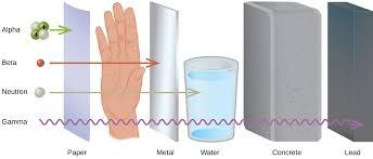 Types Of Radiation Chart 5 4 Ionizing Radiation And Non Ionizing Radiation