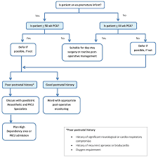 Post Operative Management Of Ex Premature Infants And Full
