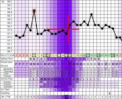 Charting Your Fertility To Get Pregnant