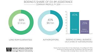 Export Import Is Still Boeings Bank Mercatus Center
