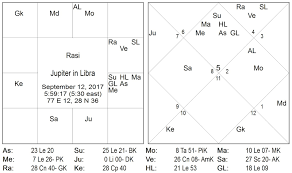 Vedic Astrology Consultancy Research 2017