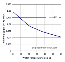 Aqueous Solubility Chart Solubility Of Gases In Water