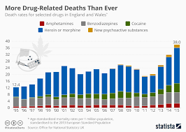 Drug Chart Chart More Drug Related Deaths Than Ever Statista