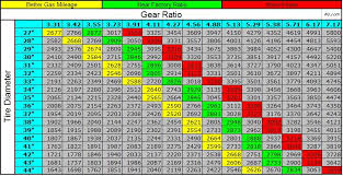 Dana 35 Gear Ratio Chart What Gearing For Auto Page 2 Jeepforum Com