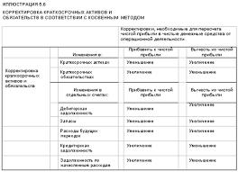 Реферат Отчет о движении денежных средств его значение в  Косвенный метод