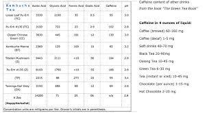 kombucha caffeine contents jpg