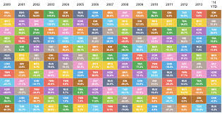 Asset Allocation Performance Chart The Best Worst Part About Investing In Emerging Markets