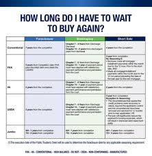 Short Sale Vs Foreclosure Chart Foreclosure Chart