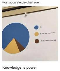 Pyramid Pie Chart Joke Most Accurate Pie Chart Ever Sunny Side Of Pyramid Shady