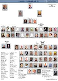 Current Chicago Outfit Chart Mafia Family Leadership Charts About The Mafia