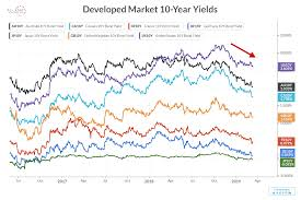Global Bond Yields Chart Us Treasury Bond Breakout Ahead