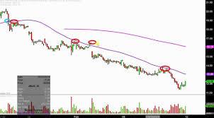 Gld Etf Stock Chart Direxion Daily Jr Gld Mnrs Bull 3x Etf Jnug Stock Chart