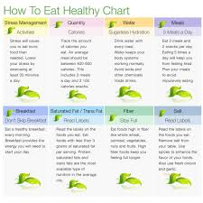 Healthy Vs Unhealthy Food Chart Chart On Avoid Junk Food Bedowntowndaytona Com
