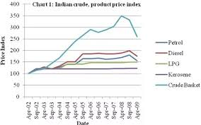 Kerosene Price Chart Why Are Petrol Prices Rising In India Quora