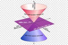 Minkowski espacio especial relatividad mundo línea principio de  relatividad, espacio, espacio, relatividad especial png | PNGEgg