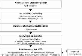 Standards Of Review Chart Flow Chart Explaining The Derivation Of New Water Quality